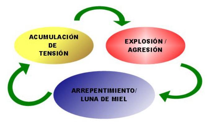 Diagrama explicativo de ¿Qué es la violencia de género? Fuente: Consejería de Igualdad y políticas dociales de la Junta de Andalucía.