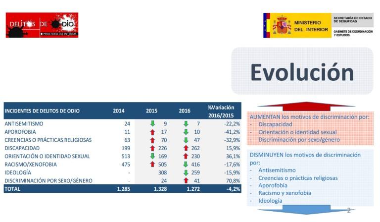 Relación de datos sobre delitos de odio elaborado por el Ministerio del Interior