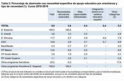 CERMI Mujeres denuncia que las estadísticas oficiales educativas carecen de enfoque de género